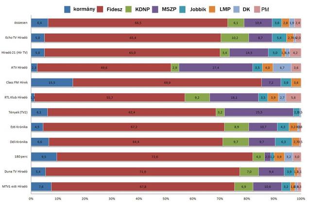 A kormány és a parlamenti pártok tagjainak beszédidő-megoszlása  a hírműsorokban (százalék) mp=42471