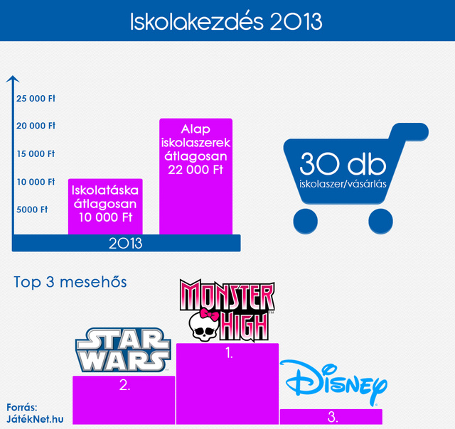 Iskolakezdes-2013-JatekNet-infografika