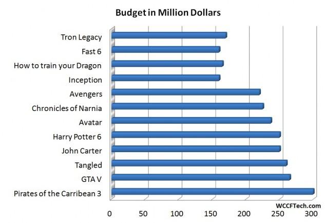 Movie-Budget-635x434