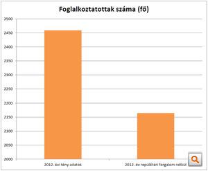 2012 foglalkoztatottak