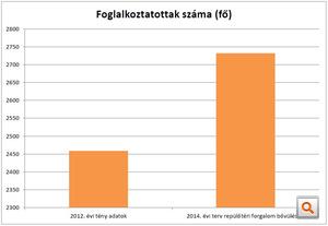 2014 foglalkoztatottak