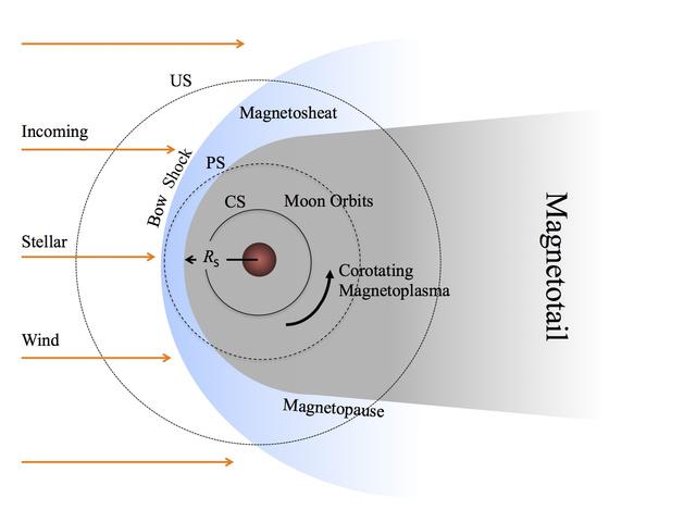 Egy bolygó magnetoszférája. Balról áramlik a csillagszél, mely lökéshullámot kelt a magnetoszféra egyik felén és elnyúlt csóvát hoz létre a másikon. A szaggatott vonalak a különböző holdpályákat jelzik: teljesen árnyékolt (CS), részben árnyékolt (PS) és nem árnyékolt (US).