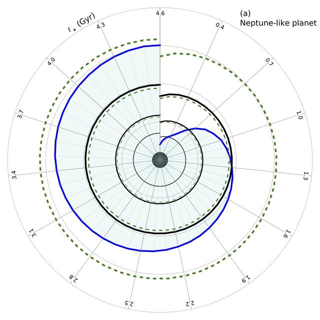 A szimuláció eredménye egy Neptunusz-méretű bolygóra. Körben az idő telik, 300 millió évenként. A kék vonal a mágneses mező kiterjedését jelzi a csillag irányában. A szaggatott és folytonos vonalak a megszaladó üvegházhatás és az árapályfűtés által meghatározott lakhatósági határokat jelzik, a legvékonyabb közel körpályán, a vastagabbak egyre ecxentrikusabb ellipsziseken keringve. Jelentős időnek el kell telnie, míg a magnetoszférán belülre kerülnek a határok.