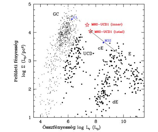 A csillagsűrűséget az égitestek felületi fényességének és az összfényességének viszonya jellemzi. Az apró pontok a sűrű gömbhalmazok, a cE, dE, E nagy pontok a ritka törpegalaxisok. Az ismert ultrakompakt törpéket az UCD halmaz jelzi: az M60-UCD1 felületi fényességben messze kiemelkedik közülük, jelezve a szokatlanul magas csillagsűrűséget.