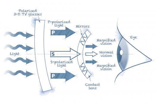 Blueprint-TelescopicContactLens
