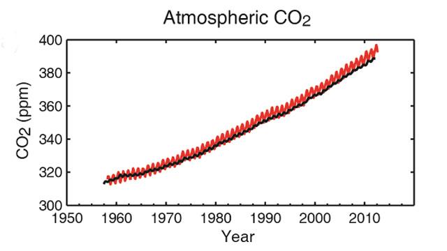 A légkör szén-dioxid-tartalma