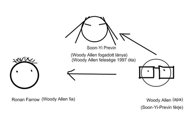 woody allen csalad