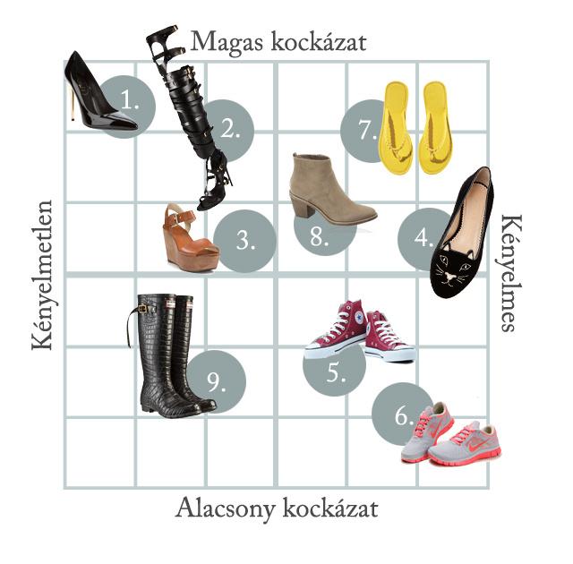 Infografikánk, amely a HuffingtonPost cikke ábrája alapján készült, a cipőket kétféle szempont szerint osztályozza: a kényelmi faktor mellett azt is vizsgálja, mennyire kockázatos a viselése.