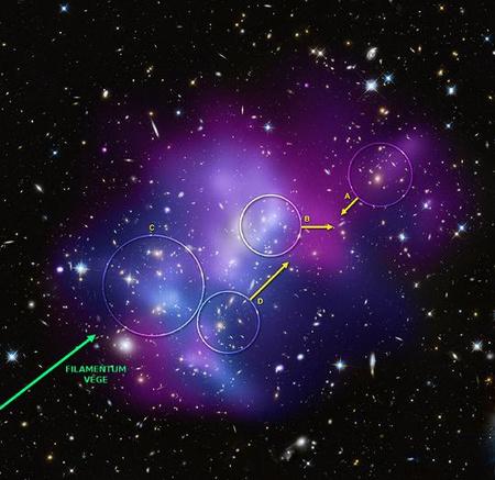 A MACSJ0717.5+3745 kompozit (röntgen és optikai) képe. A négy galaxishalmazt (A, B, C és D) körök jelölik. A sárga nyilak a három leggyorsabb halmaz mozgásának irányát mutatják, a nyilak nagysága arányos a látóirányra merőleges sebességkomponenssel. Az ütközéseket okozó anyagáram végének helyét a zöld nyíl jelzi. [Röntgen: NASA/CXC/IfA/C. Ma és tsai; Optikai: NASA/STScI/IfA/C. Ma és tsai]