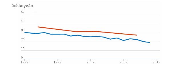Az ábra a napi rendszerességgel dohányzók arányát mutatja a magyar felnőtt lakosság körében (piros vonal) az OECD-átlaghoz (kék vonal) képest.