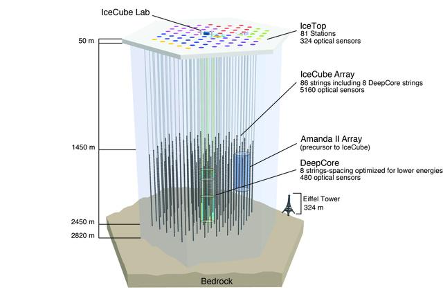 A kutatóbázis felszín alatti részeinek mérete az Eiffel-toronyhoz viszonyítva