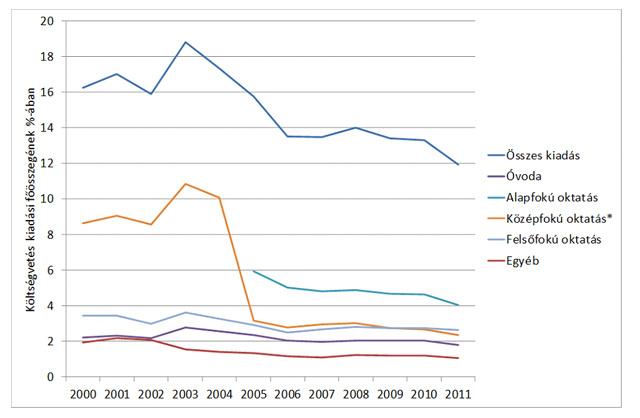 Oktatási kiadások a költségvetés kiadási főösszegének százalékában