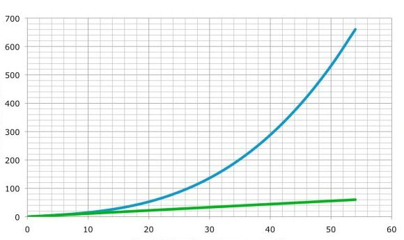 The blue line shows drag, the green, rolling resistance. Drag takes over above speeds of 20 kph (X-axis: speed, in kph; Y-axis: power, in W)