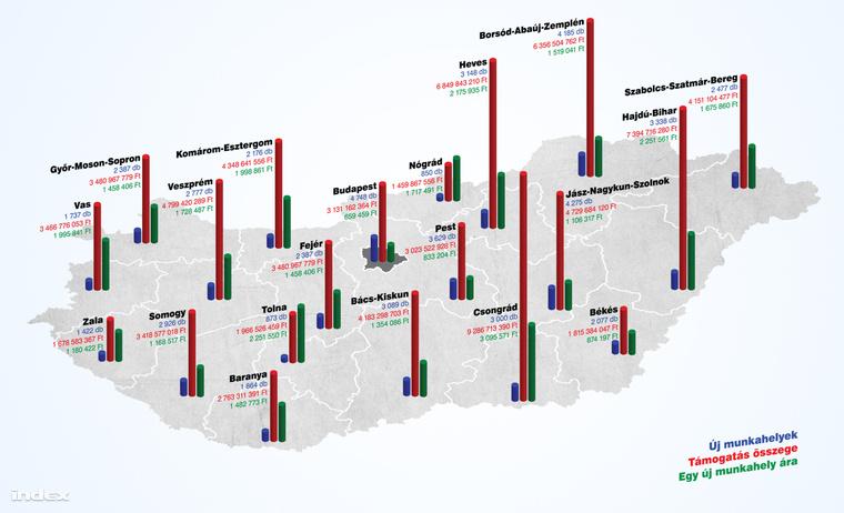tamogatas infografika
