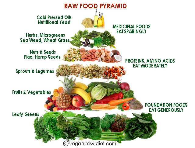 A nyers vegán diéta ételpiramisa