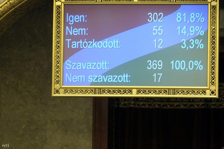 2010. május 31. A trianoni békeszerződés aláírásának napja június 4-e a jövőben a Nemzeti Összetartozás Napja - döntött a fideszes Kövér László és a kereszténydemokrata Semjén Zsolt törvényjavaslatának elfogadásával az Országgyűlés többsége. A jogszabályra 302-en szavaztak igennel.