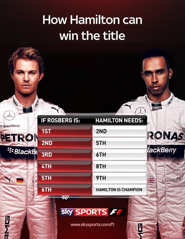 Így lehet bajnok Hamilton - vagy Rosberg