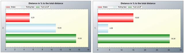 Piros: fék, kék: kigurulás, zöld: motorfék, a megtett út százalékában. A spórolós körben jó hosszú lett a kék