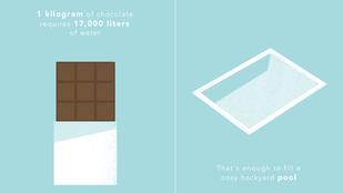 Egy tábla csokival 1700 liter vizet nassol el