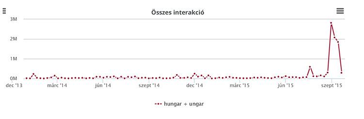 Magyarországgal kapcsolatos interakciók a nemzetközi közösségi médiában