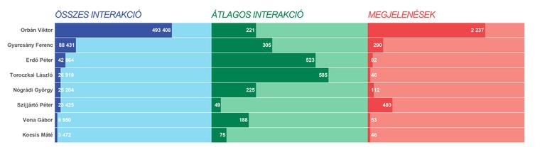 Magyar véleményvezérek a magyar nyelvű közösségi média interakciós gyakoriságai alapján.