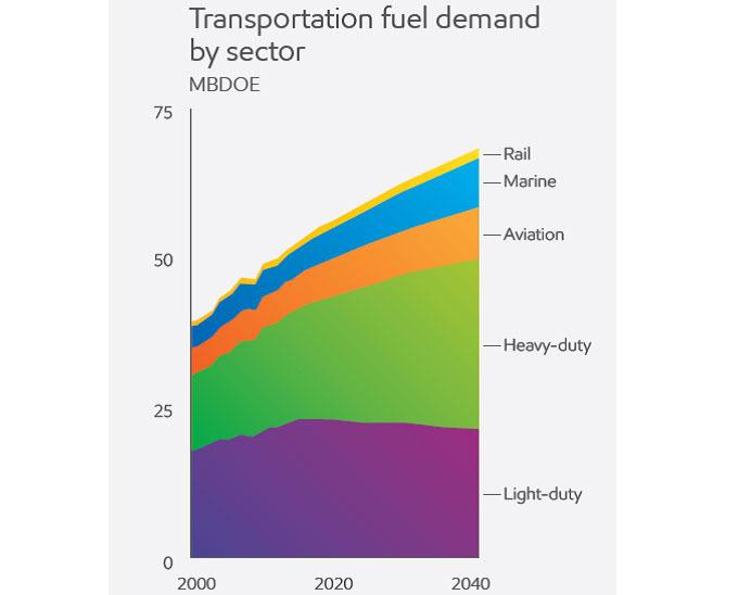 A teherfuvarozás egyre fontosabb része az üzemanyagkeresletnek. Úgy, hogy már most is a legnagyobb hányadát adja.
