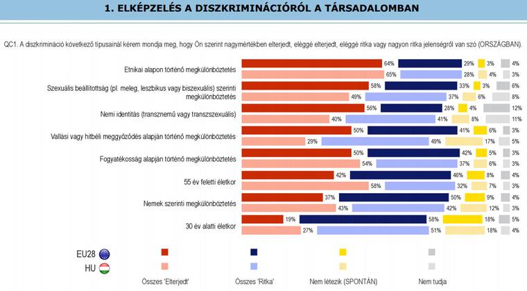 Így gondolkodunk a diszkrimináció különböző formáiról Magyarországon a felmérés szerint