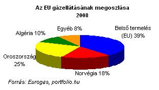 eu gazellatas megoszlas 2008.gif