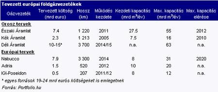 tervezett europai foldgazvezetekek090715