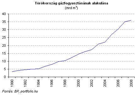 torokorszag gazfogyasztasa 1990tol090714.gif