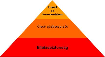 torok gazstrategia090714.gif