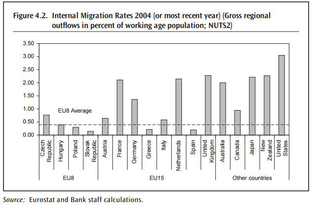Belső migrációs ráta 2004-ben