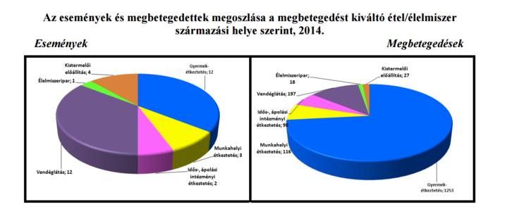 nébih megbetegedések grafikon.PNG