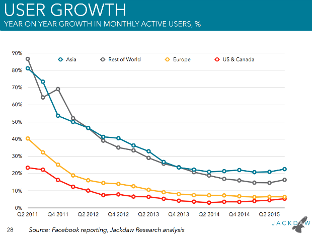 facebookq32015-usergrowth-100626632-large.idge.png