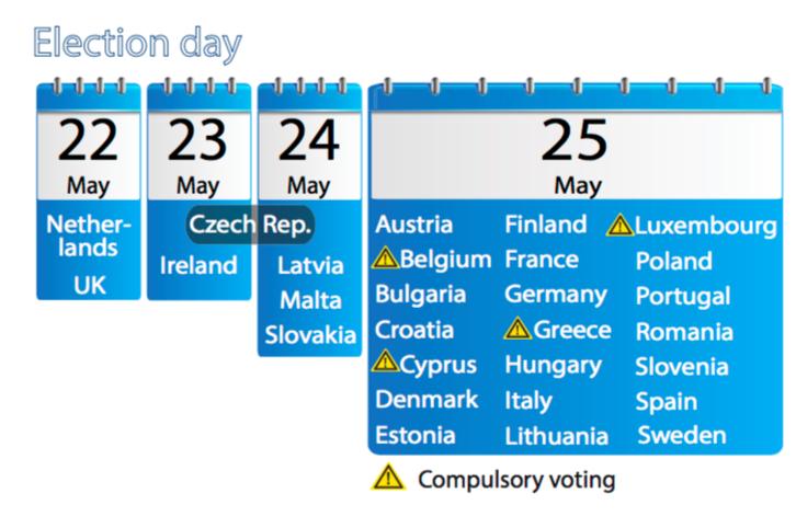 Nem mindenütt ugyanaznap tartják az EP-választást. 2014-ben május 22. és 25. között kerüt rá sor. Négy országban kötelező volt megjelenni, különben bírságot kellett fizetni.