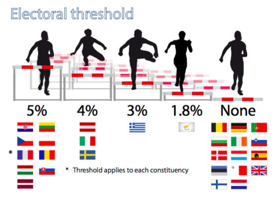 A 2014-es választáson nem volt bejutási küszöb az Európai Parlamentbe Belgiumban, Németországban, Portugáliában, Bulgáriában, Írországban, Szlovéniában, Dániában, Luxemburgban, Spanyolországban, Észtországban, Máltán, Nagy-Britanniában, Finnországban és Hollandiában. Magyarországon 5 százalék volt a minimum.