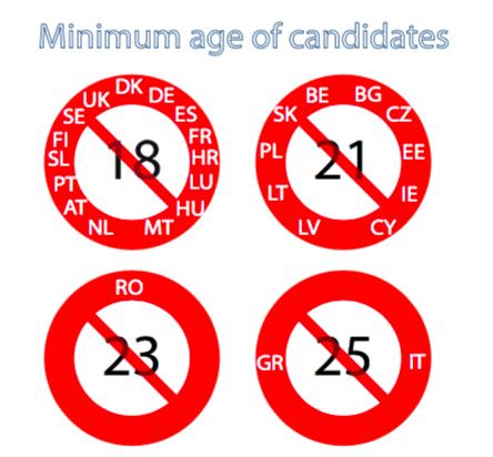 Magyarországon 18 éves kortól választható valaki, Görögországban és Olaszországban viszont 25 éves korig kell várni, hogy valaki indulhasson az EP-választáson.