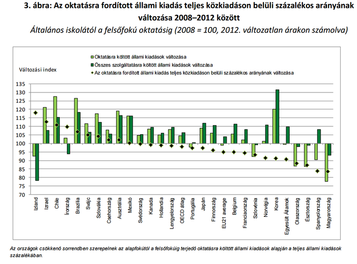 forrás: Education at a Glance 2015: OECD Indicators