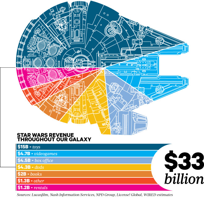 starwars-infographic-money-throughout-galaxy