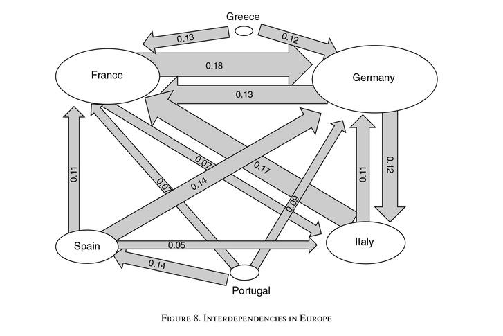 Ennyire függtek egyes országok egymás államadósságaitól. Egy Görögországból Franciaországba tartó nyíl vastagsága és értéke például azt jelzi, hogy Franciaországnak mekkora értékű kitettsége van görög államadósságban, és mennyire fájna Franciaországnak, ha annak az értéke csökkenne