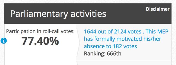 Parlamenti tevékenység: részvételi arány a szavazásokon.