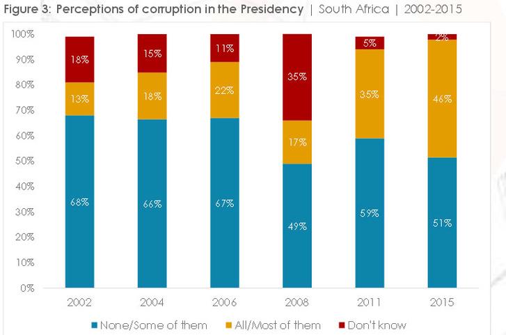 Mennyire tartják korruptank az aktuálsi elnökség csapatát 2002 óta Dél Afrikában? A sárga rész jelzi, hogy mind, vagy a többségük korrupt, a piros, ha valaki nem tudja megítélni. Forrás: Afrobarometer