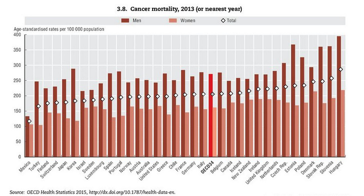 Rákhalandóság a Gazdasági Együttműködési és Fejlesztési Szervezet (OECD) 34 tagországában.