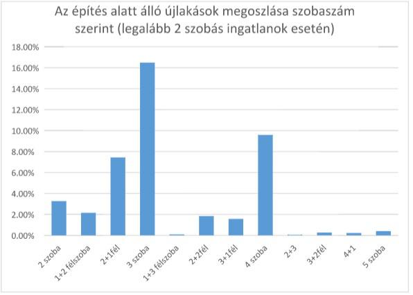 forrás: Budapesti Lakáspiaci Riport