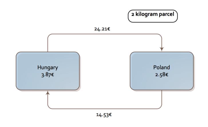 Magyarországról drágább Lengyelországba csomagot küldeni, mint vissza.