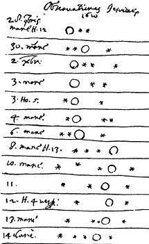 Galilei rajzai a Jupiter-holdak helyzetváltozásairól