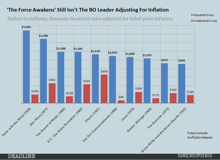 historical-bo-leaders-inflation-adjusted-chart fotor fotor