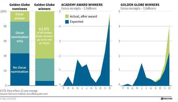 Várakozások és valós bevétel a díjak után. Forrás: Reuters/Edmund Helmer