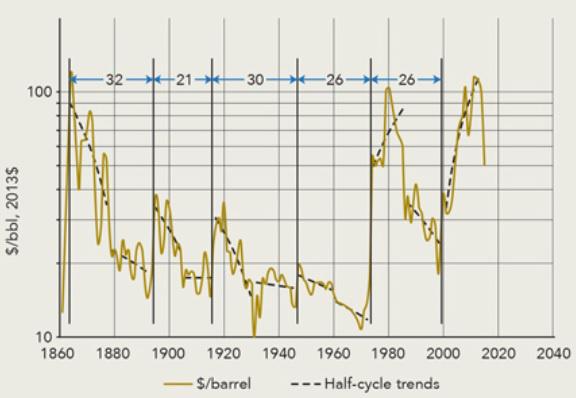 Inflációval korrigált olajár szuperciklusok (1859-2015)