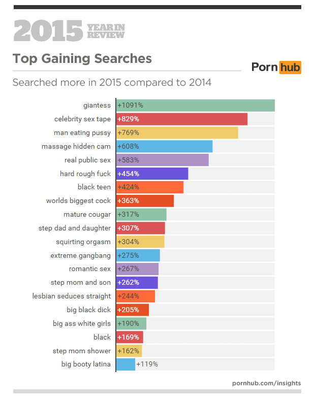 3a-pornhub-insights-2015-year-in-review-top-gaining-searches-wor